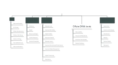 Mind Map: DfMA