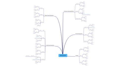 Mind Map: Firstname Lastname Operating Systems