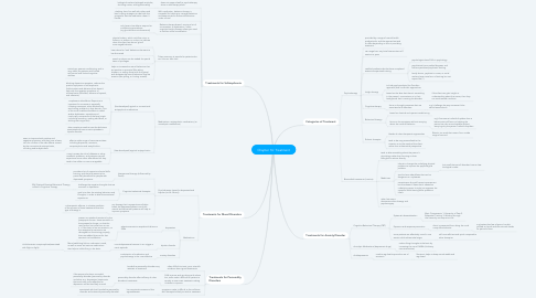 Mind Map: Chapter 16: Treatment