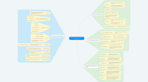 Mind Map: INTRODUCTION TO VISUAL BASIC.NET PROGRAMMING