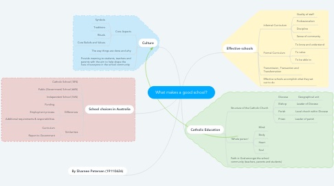 Mind Map: What makes a good school?