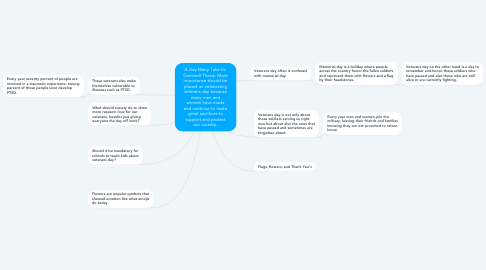 Mind Map: A Day Many Take for Granted! Thesis: More importance should be placed on celebrating veterans day because many men and women have made and continue to make great sacrifices to support and protect our country.