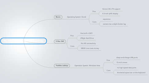 Mind Map: My devices and my operating systems
