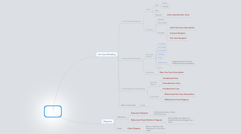 Mind Map: Object-oriented  Approach - UML
