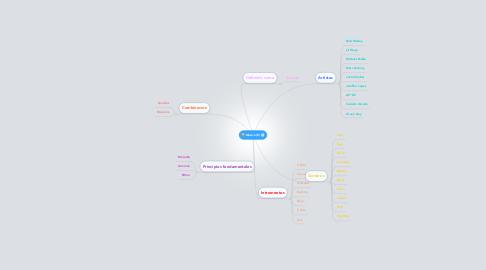Mind Map: Musica (8)