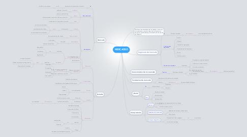 Mind Map: MERCADEO