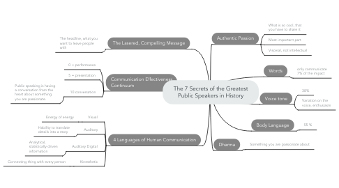 Mind Map: The 7 Secrets of the Greatest Public Speakers in History
