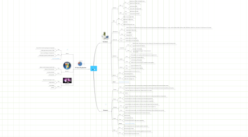 Mind Map: PC