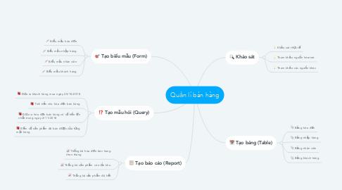 Mind Map: Quản lí bán hàng