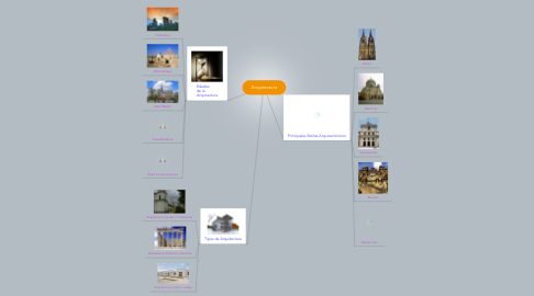 Mind Map: Arquitectura