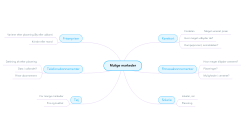 Mind Map: Mulige markeder
