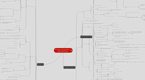Mind Map: The Clean Coder by Robert C.