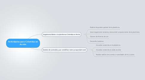 Mind Map: Actividades para Colombia en Acción