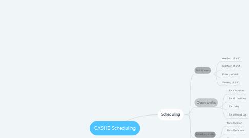Mind Map: CASHE Scheduling