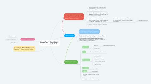 Mind Map: Brug af teori i faget idræt i den danske folkeskole