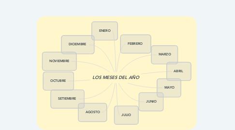 Mind Map: LOS MESES DEL AÑO