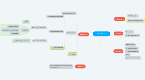 Mind Map: Rechtsformen