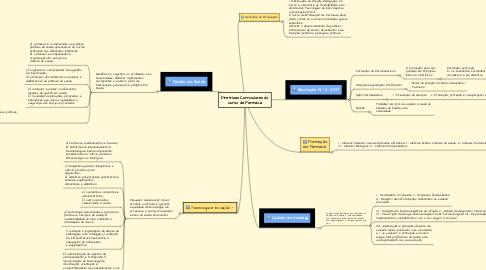 Mind Map: Diretrizes Curriculares do curso de Farmácia