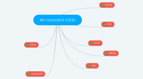 Mind Map: MY FAVOURITE FOOD