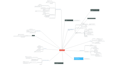 Mind Map: BOSKLAS 2018