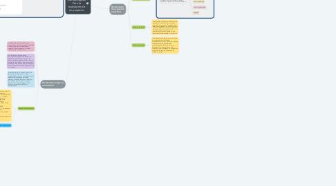 Mind Map: Estrategias de calidad