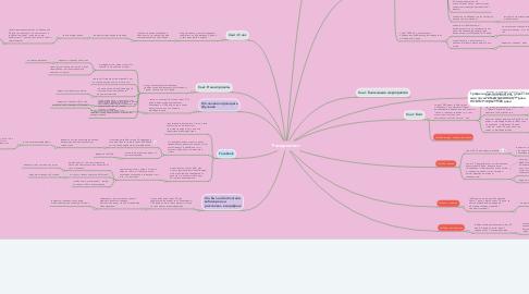 Mind Map: Ремаркетинг