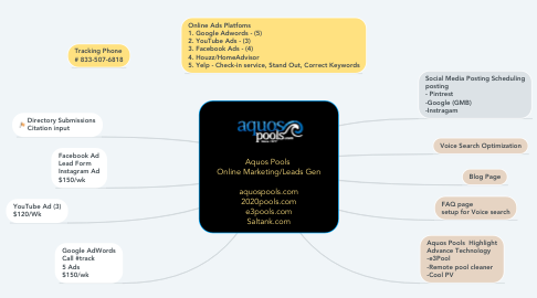 Mind Map: Aquos Pools  Online Marketing/Leads Gen  aquospools.com 2020pools.com e3pools.com Saltank.com