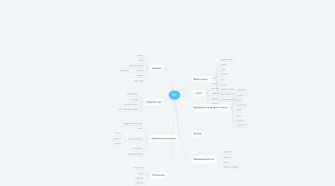 Mind Map: АВС