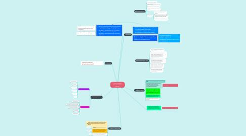Mind Map: Orazio, tra aurea mediocritas e funestus veternus
