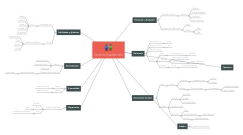 Mind Map: Conducta Organizacional