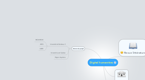 Mind Map: Digital humanities