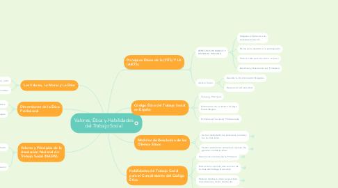Mind Map: Valores, Ética y Habilidades del Trabajo Social