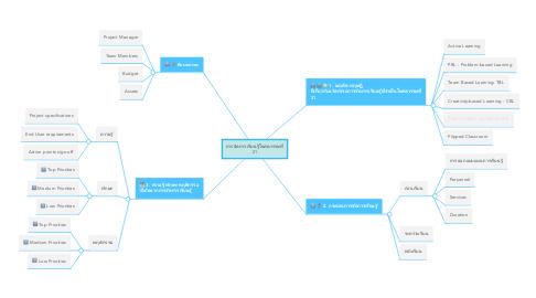 Mind Map: การจัดการเรียนรู้ในศตวรรษที่ 21