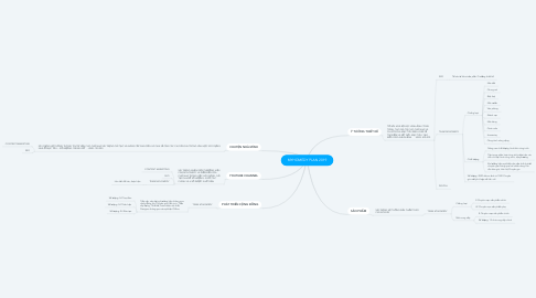 Mind Map: MYHOMEDY PLAN 2019