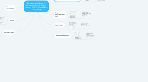 Mind Map: La Investigación de la Comunicación de Masas  Mauro Wolf (26/10/1947 – 14/07/1996)