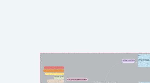 Mind Map: 1. ความรู้เกี่ยวกับโครงงานคอมพิวเตอร์เบื้องต้น