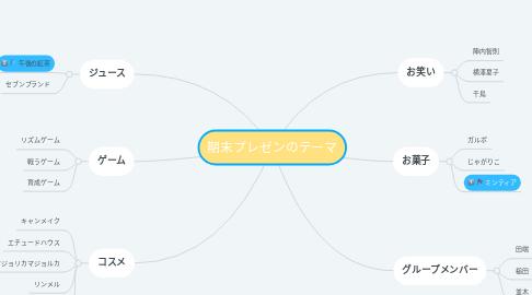Mind Map: 期末プレゼンのテーマ