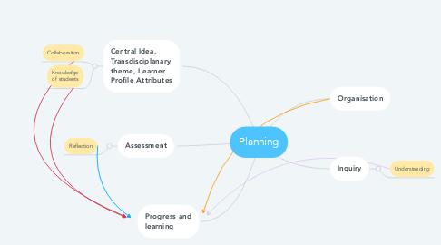 Mind Map: Planning