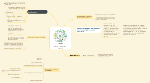Mind Map: Proyecto Integrador. Etapa 3
