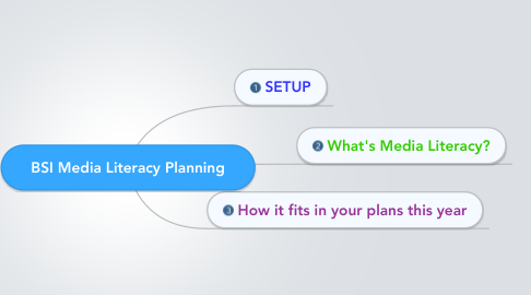 Mind Map: BSI Media Literacy Planning