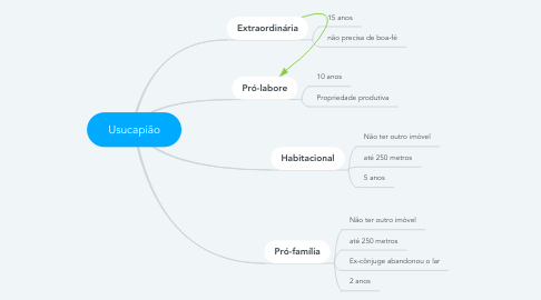 Mind Map: Usucapião