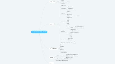 Mind Map: Web集客の相談事に相手に聞く質問
