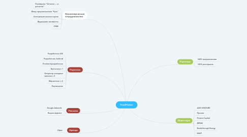 Mind Map: FoodHacker
