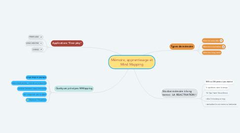 Mind Map: Mémoire, apprentissage et Mind Mapping