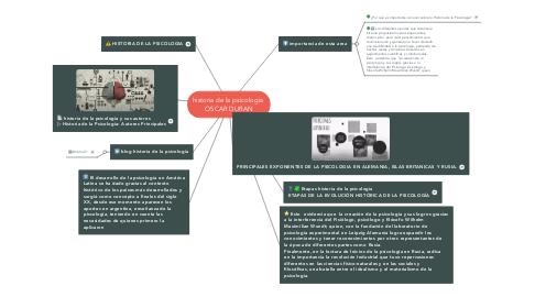 Mind Map: historia de la psicología  OSCAR DURAN