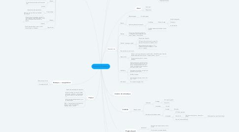 Mind Map: Nouvelle Boutique