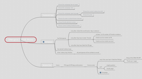 Mind Map: DNA sprint 1 - GIVE iPhone