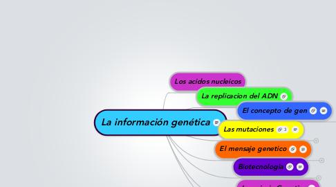 Mind Map: La información genética