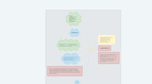 Mind Map: ARQUITECTURAS C/S MULTICAPAS
