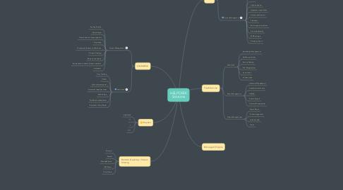 Mind Map: HELP DESK Solutions